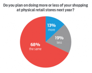 Retail Shoppers Pie Chart