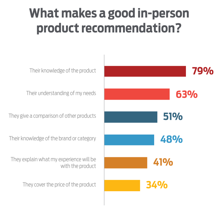 Consumer recommendations_expertvoice_experticity