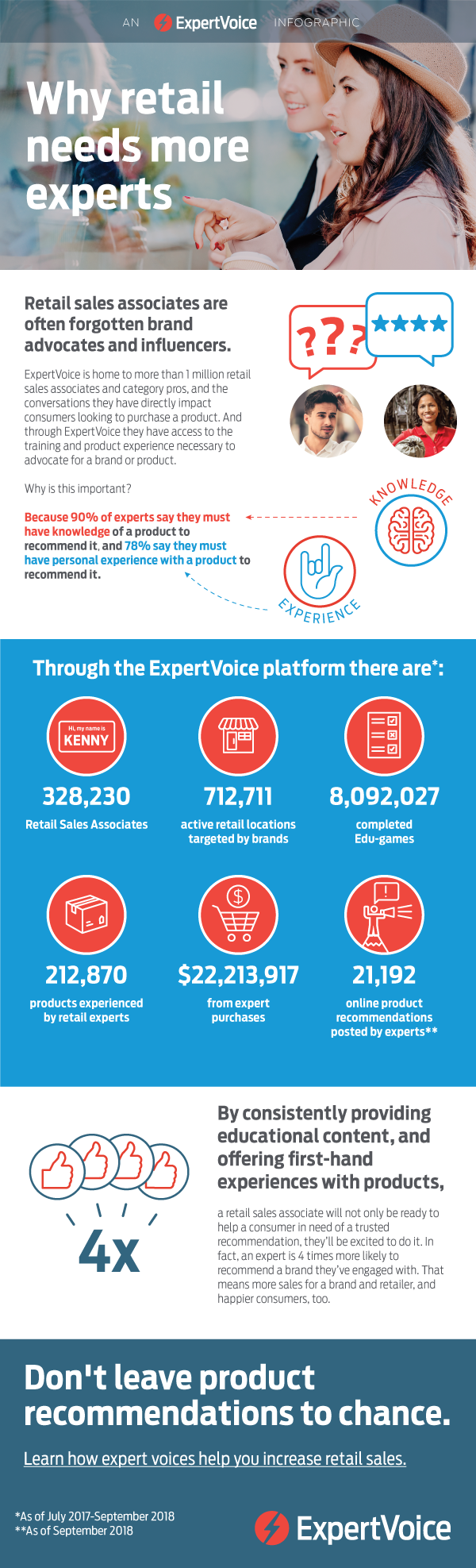 Why retail needs more experts ExpertVoice Infographic