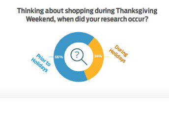 ExpertVoice chart showing percentage of shoppers who conduct their holiday shopping research before and during the holidays