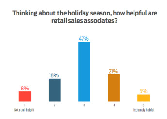 ExpertVoice bar graph showing how helpful consumers think retail sales associates are