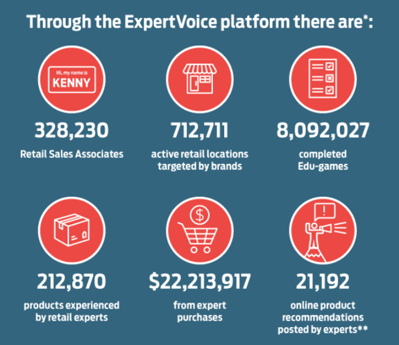 ExpertVoice infographic about retail sales associates and retailers