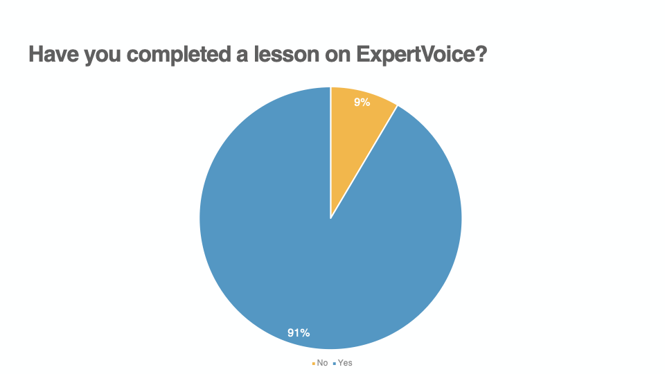 Have you completed a lesson on ExpertVoice Graph