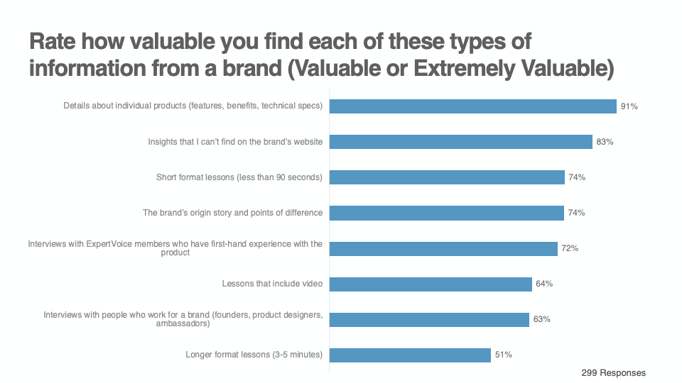 Rate how valuable you find each of these types of information from a brand graph