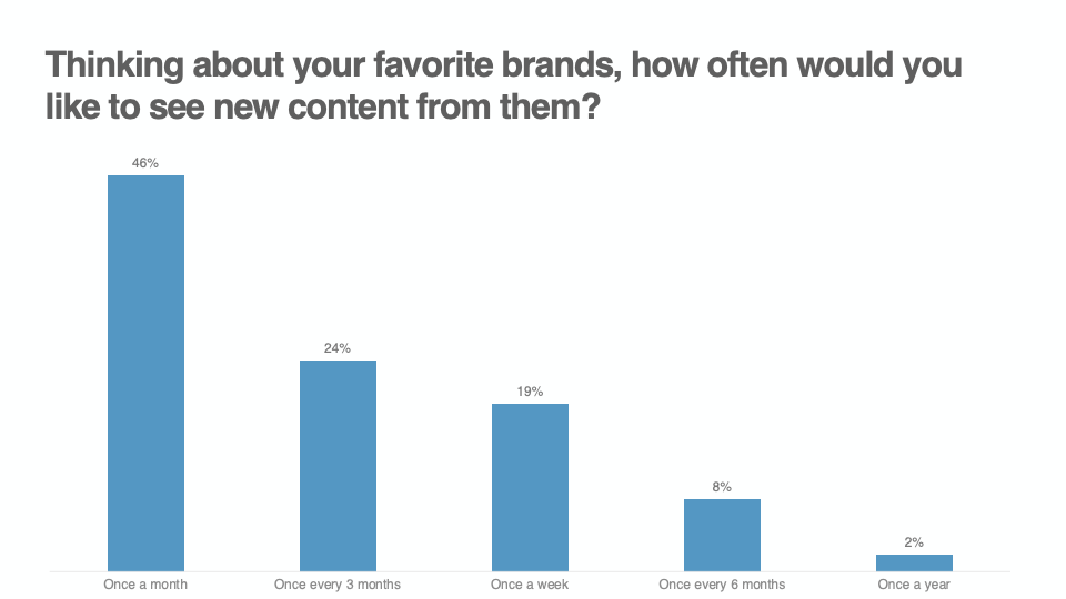 Thinking about your favorite brands, how often would you like to see content from them graph