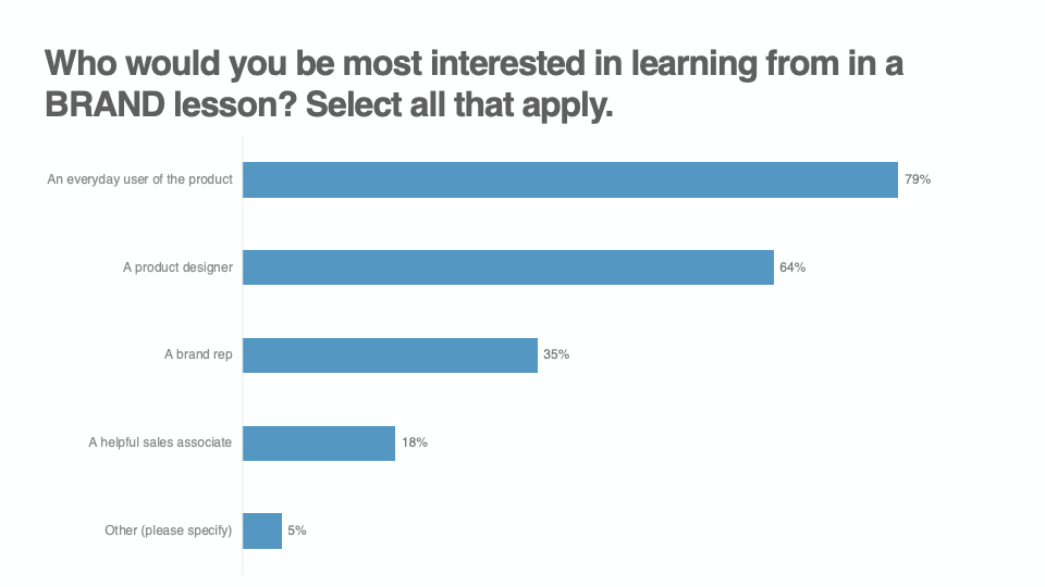 Who would you be most interested in learning from in a BRAND lesson? Graph
